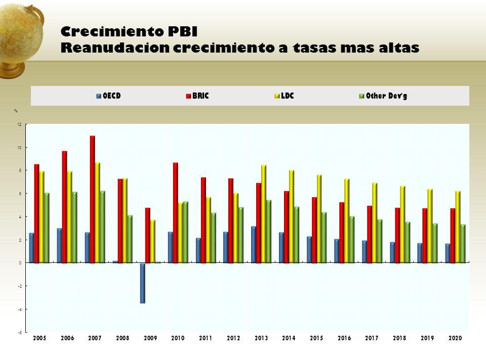 Crecimiento PBI Reanudacion crecimiento a tasas mas altas