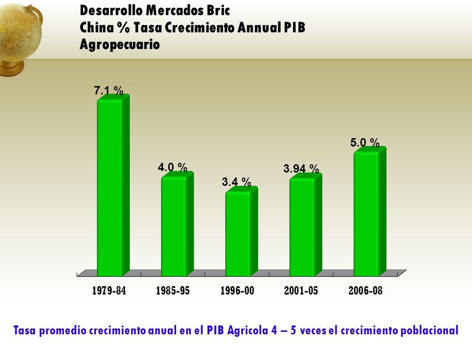 Desarrollo Mercados Bric China % Tasa Crecimiento Annual PIB Agropecuario