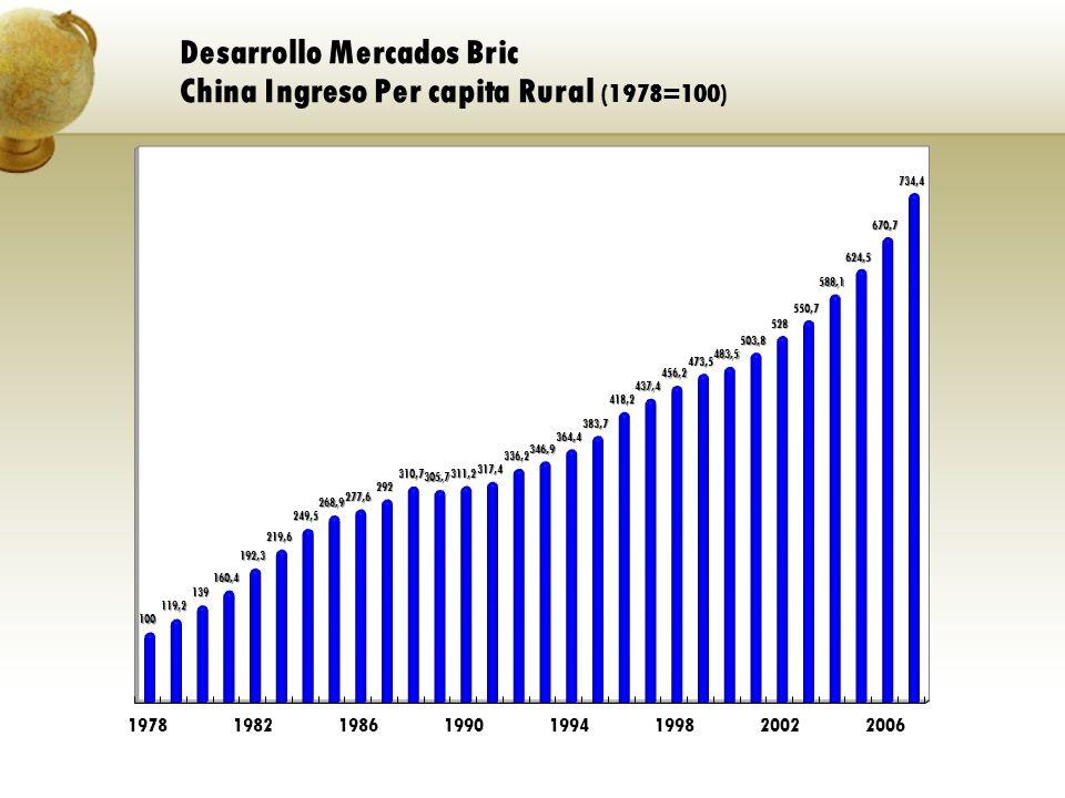 Desarrollo Mercados Bric China Ingreso Per capita Rural (1978=100)