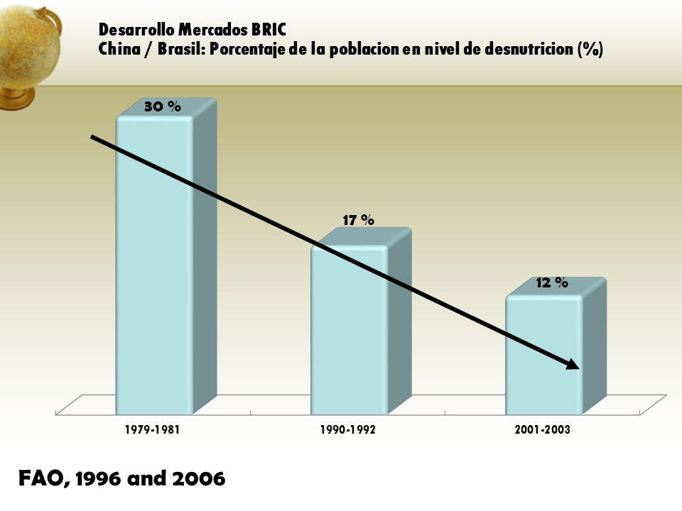 FAO, 1996 and 2006 Desarrollo Mercados BRIC