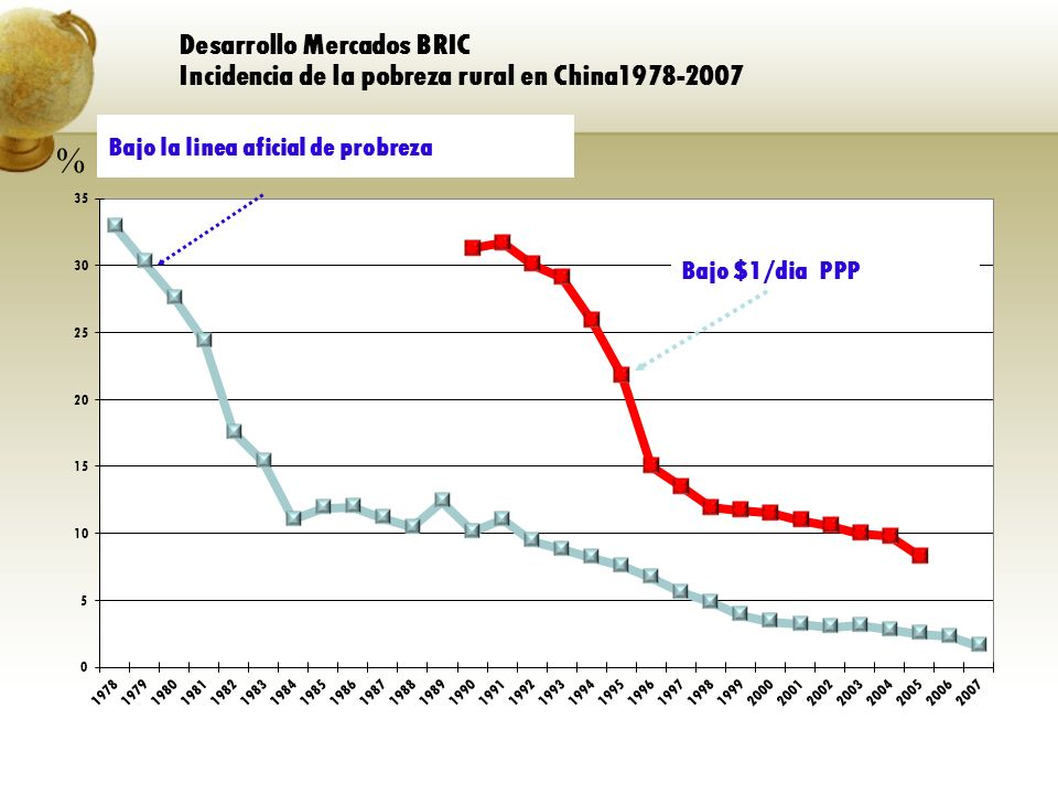 Desarrollo Mercados BRIC Incidencia de la pobreza rural en China1978-2007