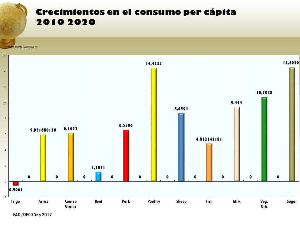 Crecimientos en el consumo per cápita 2010 2020