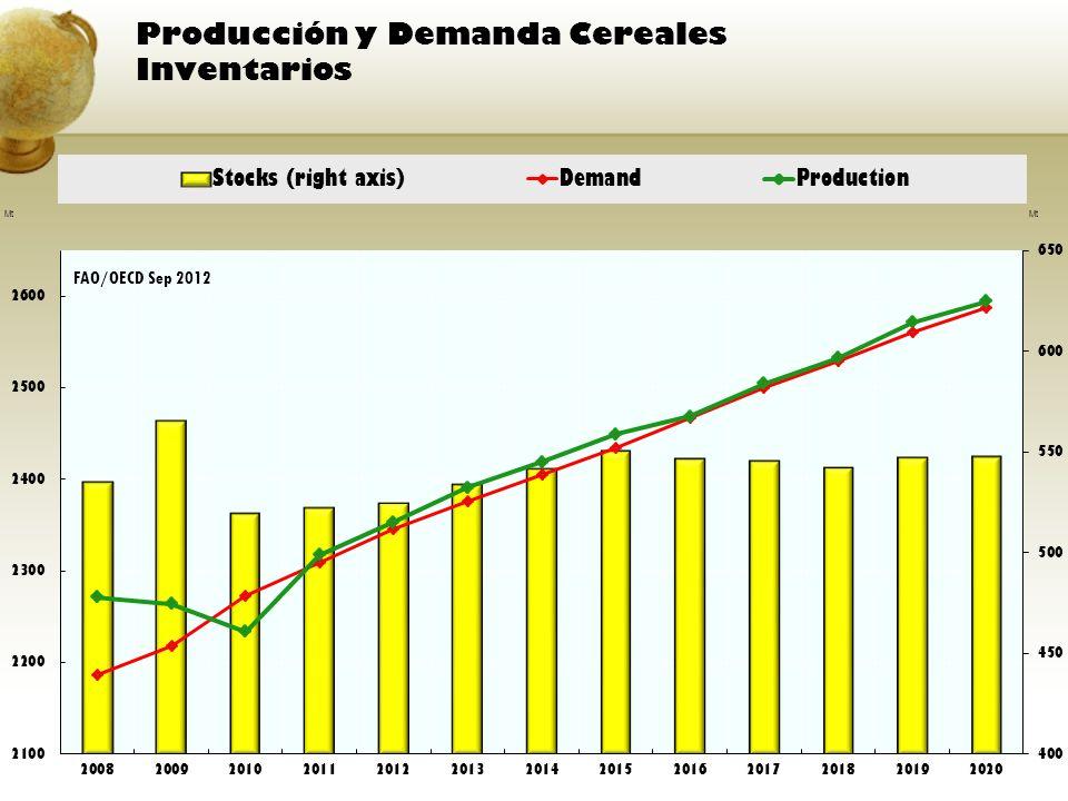 Producción y Demanda Cereales Inventarios