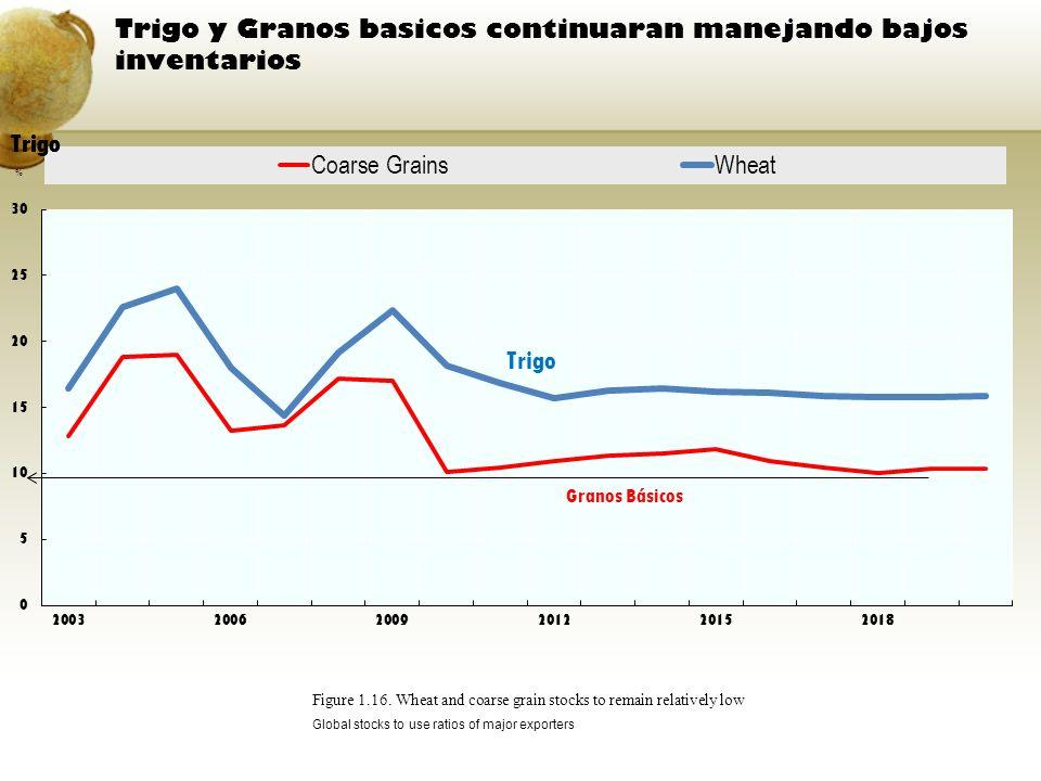Trigo y Granos basicos continuaran manejando bajos inventarios