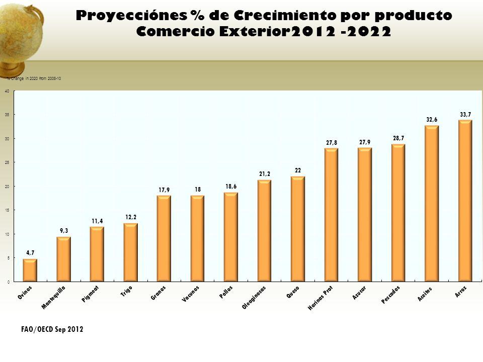 Proyecciónes % de Crecimiento por producto Comercio Exterior2012 -2022