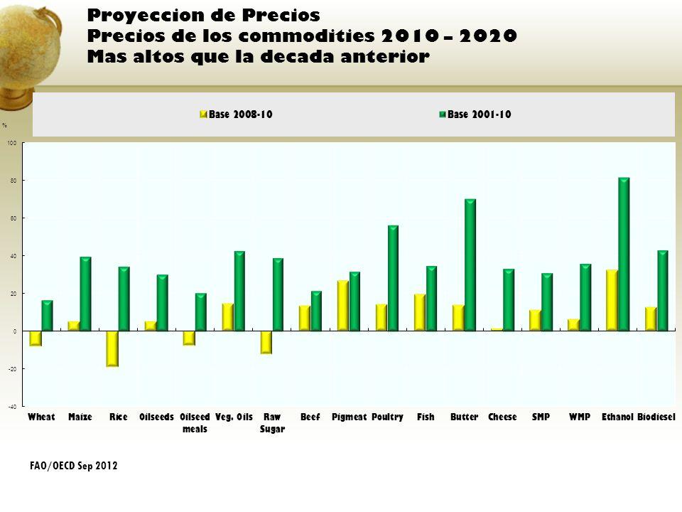 Proyeccion de Precios Precios de los commodities 2010 – 2020 Mas altos que la decada anterior