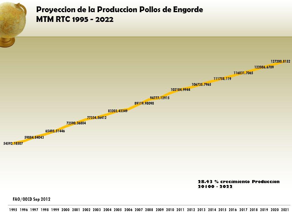 Proyeccion de la Produccion Pollos de Engorde MTM RTC 1995 - 2022
