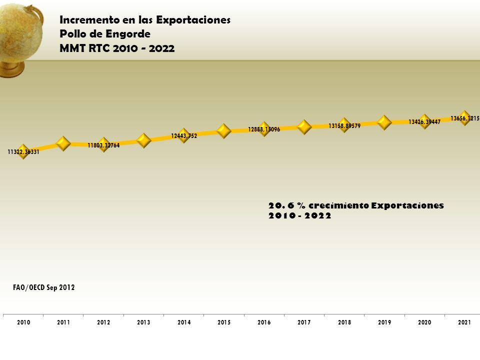 Incremento en las Exportaciones Pollo de Engorde MMT RTC 2010 - 2022