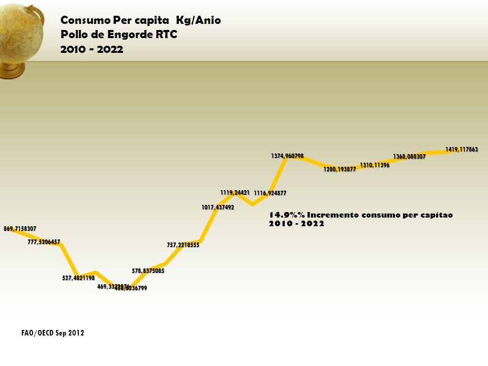 Consumo Per capita Kg/Anio Pollo de Engorde RTC 2010 - 2022