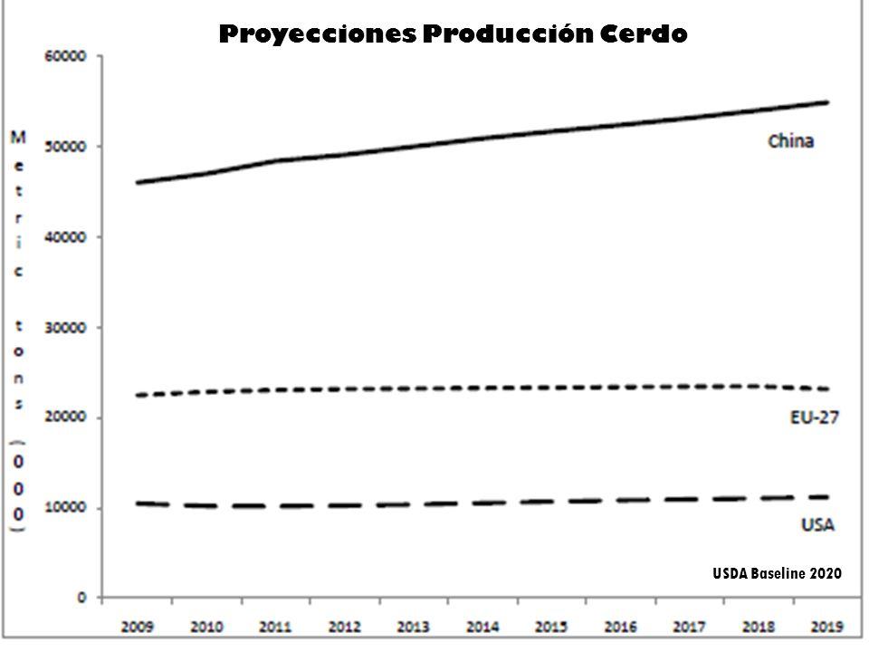 Proyecciones Producción Cerdo