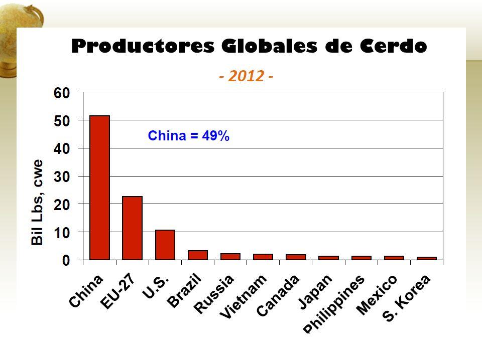 Productores Globales de Cerdo