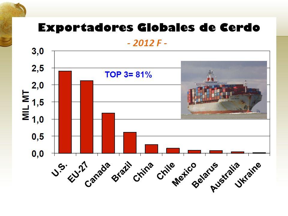 Exportadores Globales de Cerdo