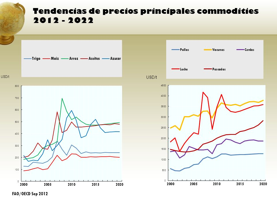 Tendencias de precios principales commodities 2012 - 2022