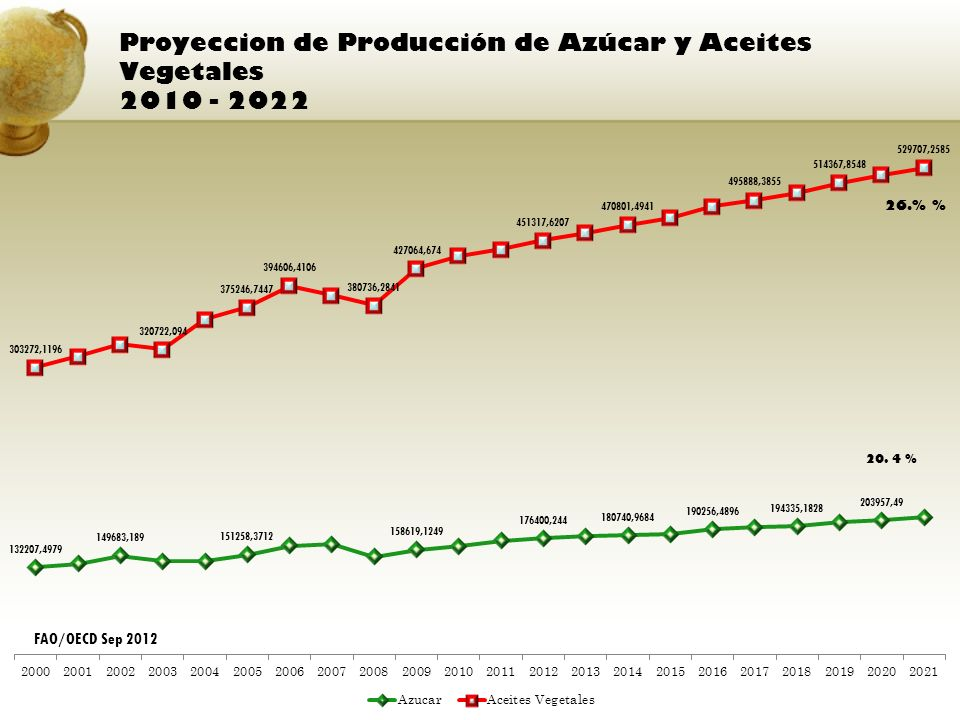 Proyeccion de Producción de Azúcar y Aceites Vegetales 2010 - 2022