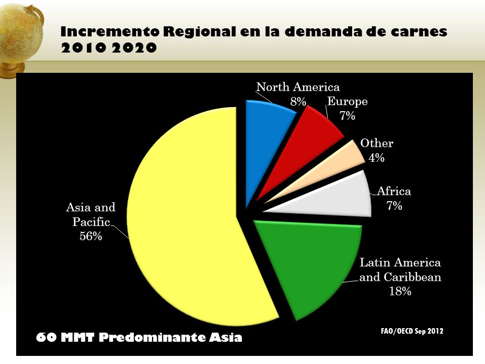 Incremento Regional en la demanda de carnes 2010 2020