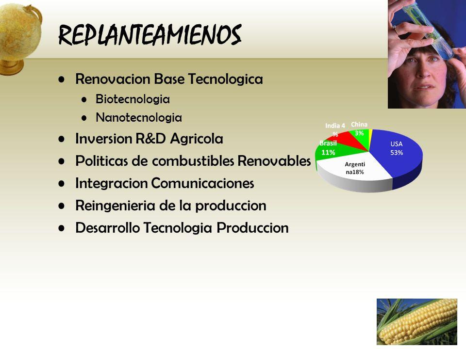 REPLANTEAMIENOS Renovacion Base Tecnologica Inversion R&D Agricola
