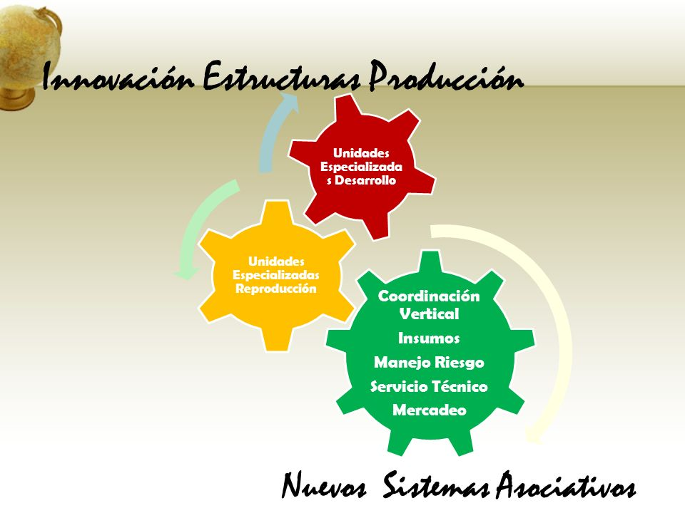 Innovación Estructuras Producción