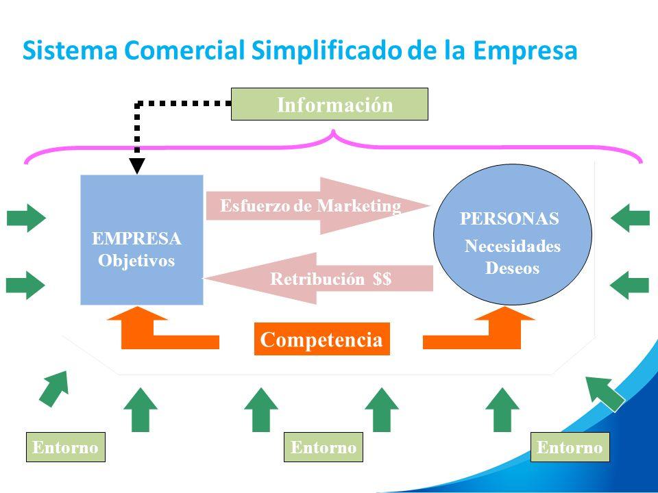 Sistema Comercial Simplificado de la Empresa