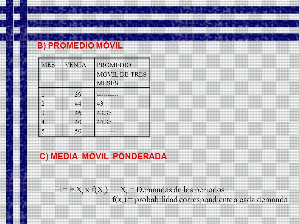 C) MEDIA MÓVIL PONDERADA