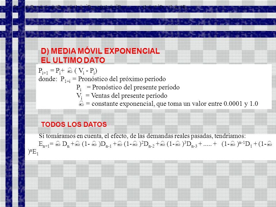 D) MEDIA MÓVIL EXPONENCIAL EL ULTIMO DATO