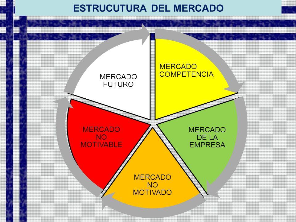 ESTRUCUTURA DEL MERCADO