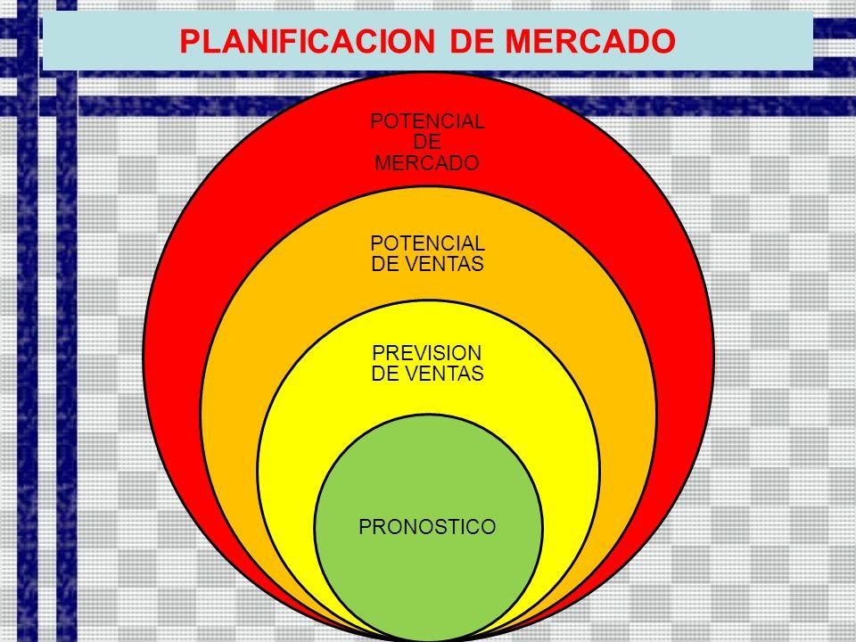 PLANIFICACION DE MERCADO