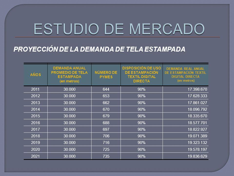 ESTUDIO DE MERCADO PROYECCIÓN DE LA DEMANDA DE TELA ESTAMPADA 2011