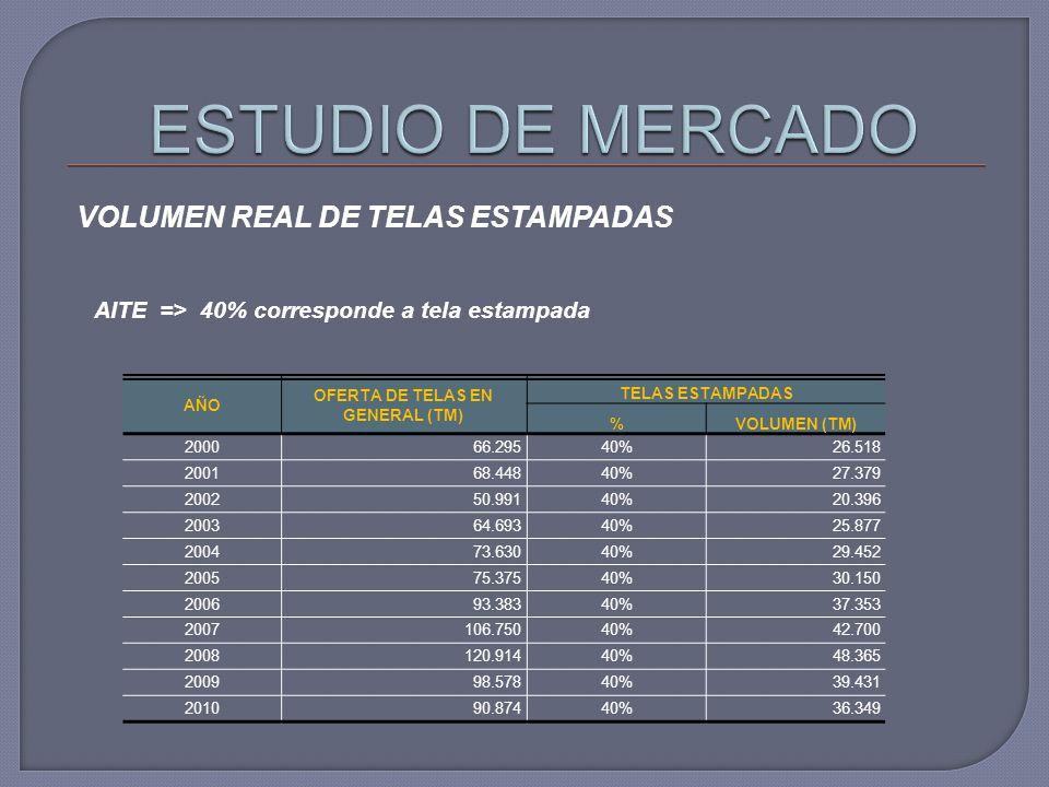 OFERTA DE TELAS EN GENERAL (TM)