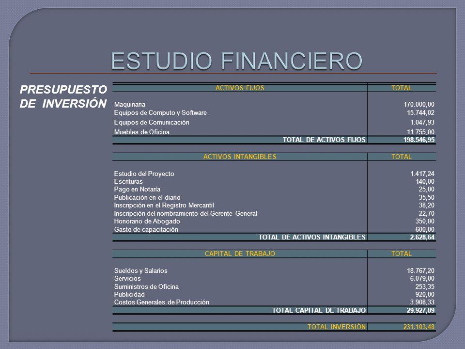 ESTUDIO FINANCIERO PRESUPUESTO DE INVERSIÓN ACTIVOS FIJOS TOTAL