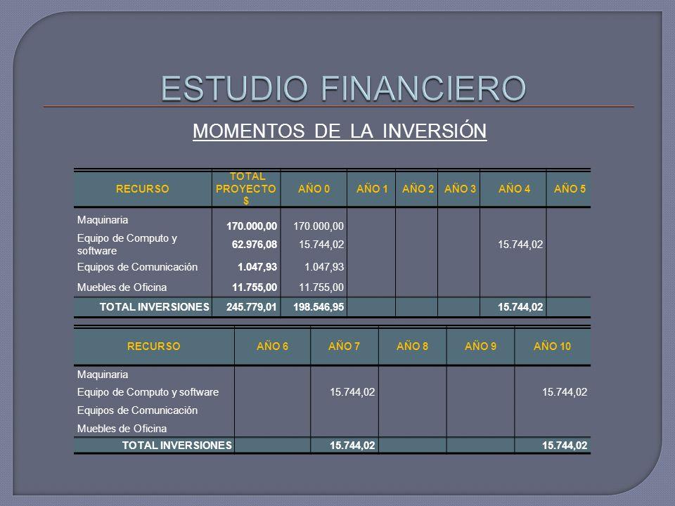 MOMENTOS DE LA INVERSIÓN
