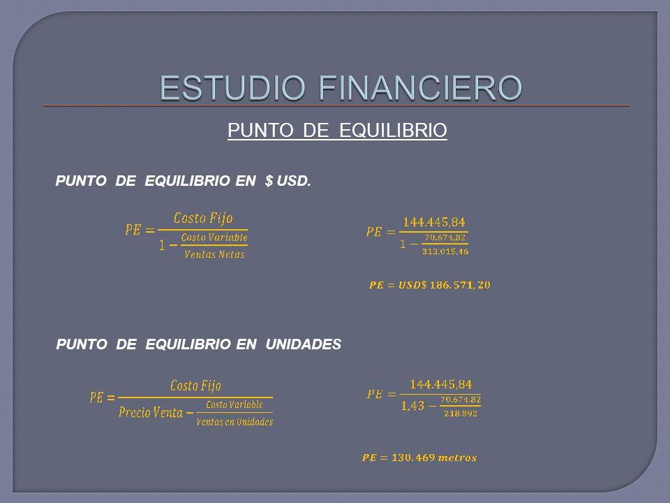 PUNTO DE EQUILIBRIO EN $ USD. PUNTO DE EQUILIBRIO EN UNIDADES
