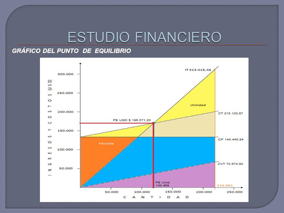 ESTUDIO FINANCIERO GRÁFICO DEL PUNTO DE EQUILIBRIO