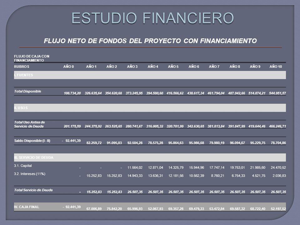 FLUJO NETO DE FONDOS DEL PROYECTO CON FINANCIAMIENTO