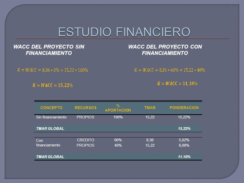 ESTUDIO FINANCIERO WACC DEL PROYECTO SIN FINANCIAMIENTO
