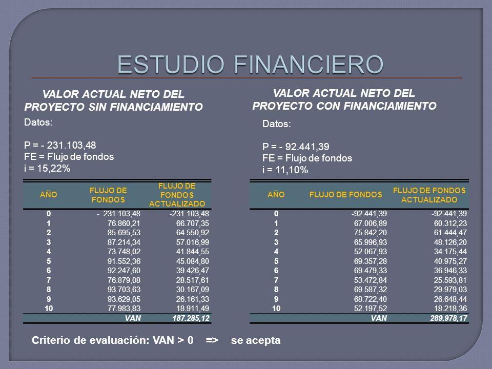 ESTUDIO FINANCIERO VALOR ACTUAL NETO DEL PROYECTO SIN FINANCIAMIENTO