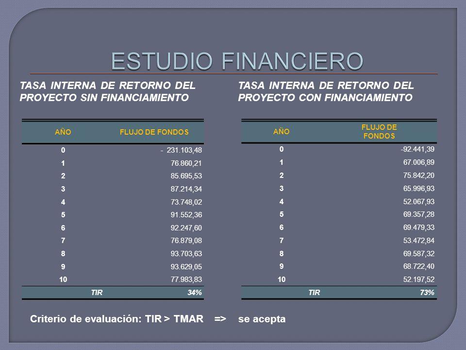 ESTUDIO FINANCIERO TASA INTERNA DE RETORNO DEL PROYECTO SIN FINANCIAMIENTO. TASA INTERNA DE RETORNO DEL PROYECTO CON FINANCIAMIENTO.
