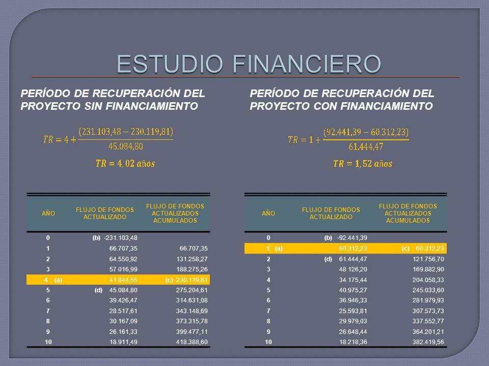 ESTUDIO FINANCIERO PERÍODO DE RECUPERACIÓN DEL PROYECTO SIN FINANCIAMIENTO. PERÍODO DE RECUPERACIÓN DEL PROYECTO CON FINANCIAMIENTO.