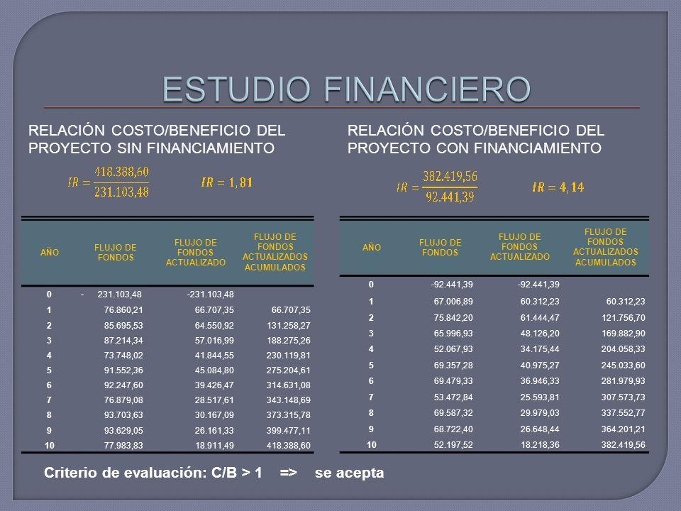 ESTUDIO FINANCIERO RELACIÓN COSTO/BENEFICIO DEL PROYECTO SIN FINANCIAMIENTO. RELACIÓN COSTO/BENEFICIO DEL PROYECTO CON FINANCIAMIENTO.
