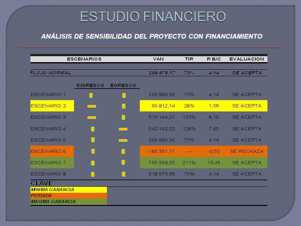 ANÁLISIS DE SENSIBILIDAD DEL PROYECTO CON FINANCIAMIENTO