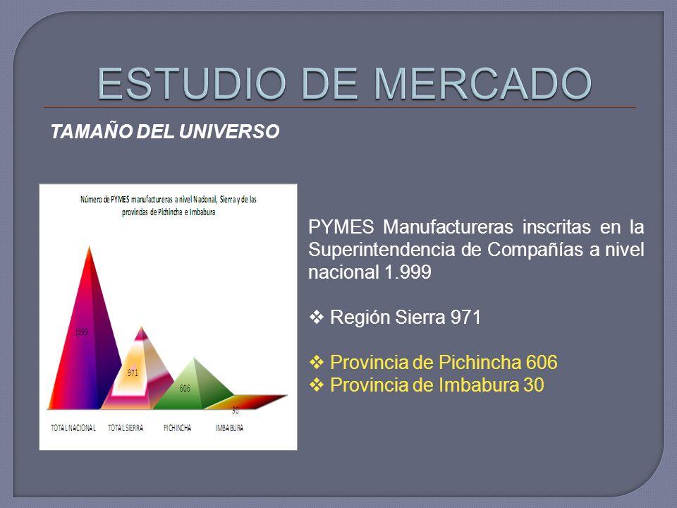ESTUDIO DE MERCADO TAMAÑO DEL UNIVERSO
