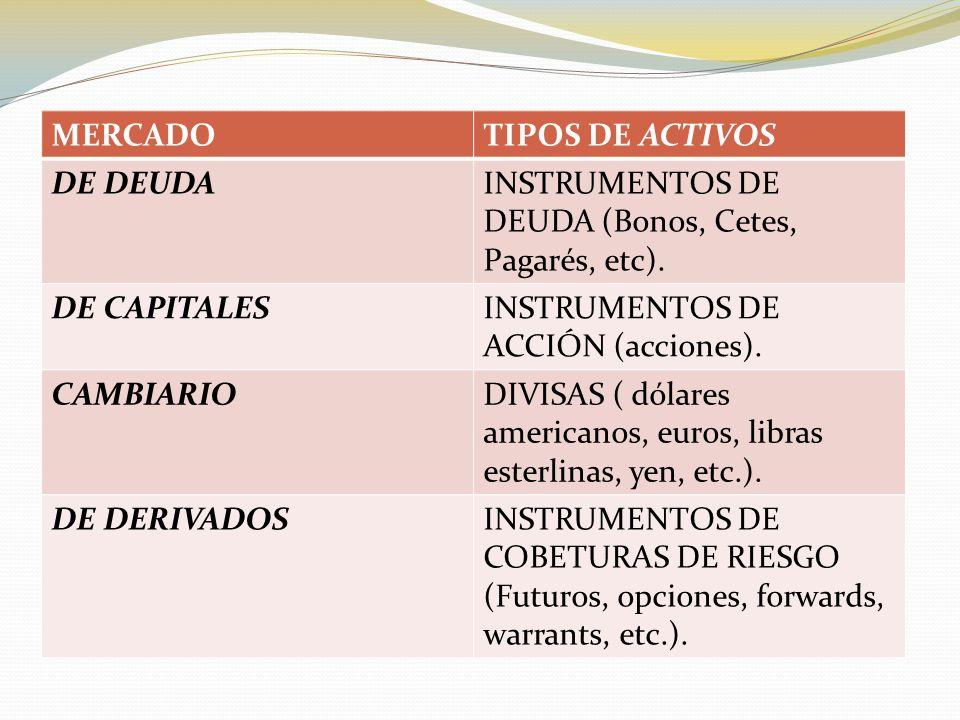 MERCADO TIPOS DE ACTIVOS. DE DEUDA. INSTRUMENTOS DE DEUDA (Bonos, Cetes, Pagarés, etc). DE CAPITALES.