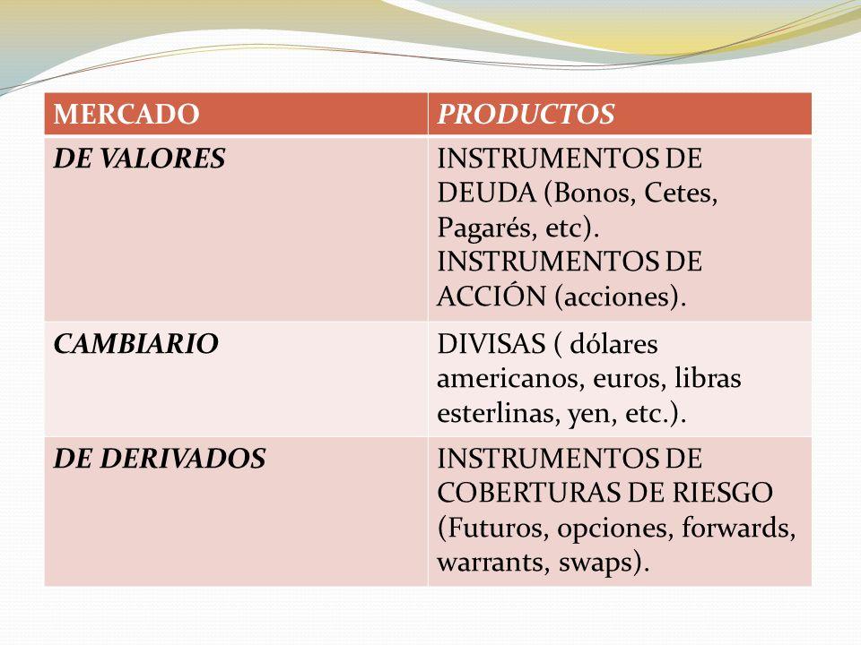 MERCADO PRODUCTOS. DE VALORES. INSTRUMENTOS DE DEUDA (Bonos, Cetes, Pagarés, etc). INSTRUMENTOS DE ACCIÓN (acciones).