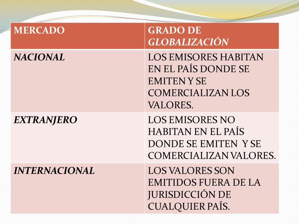 MERCADO GRADO DE GLOBALIZACIÓN. NACIONAL. LOS EMISORES HABITAN EN EL PAÍS DONDE SE EMITEN Y SE COMERCIALIZAN LOS VALORES.