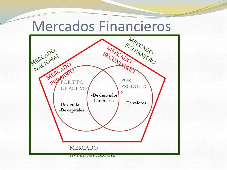 Mercados Financieros MERCADO EXTRANJERO MERCADO NACIONAL