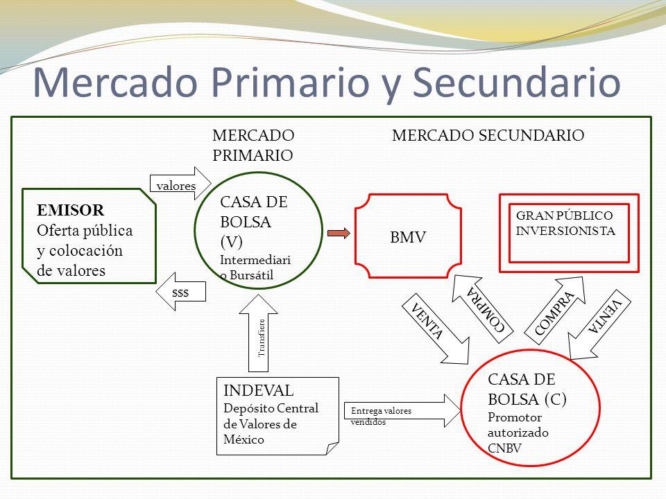 Mercado Primario y Secundario