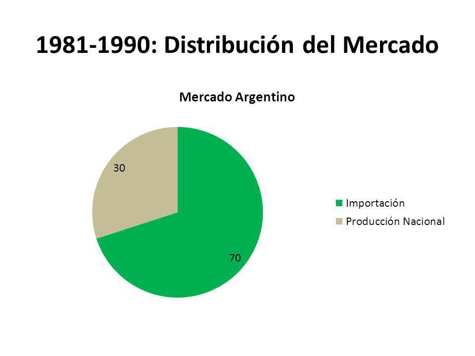 1981-1990: Distribución del Mercado