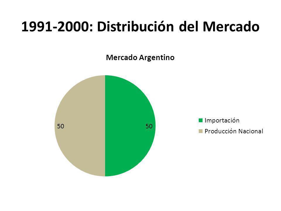 1991-2000: Distribución del Mercado