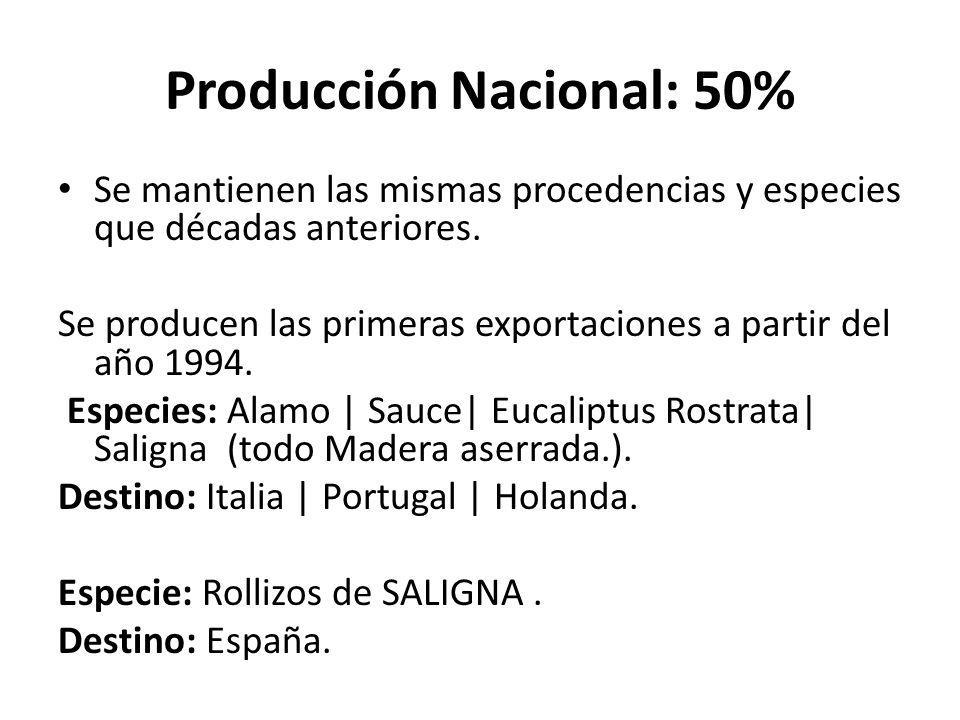 Producción Nacional: 50%