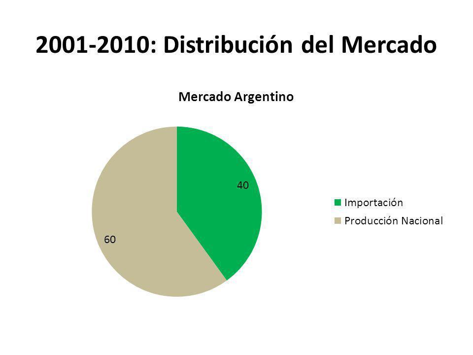 2001-2010: Distribución del Mercado