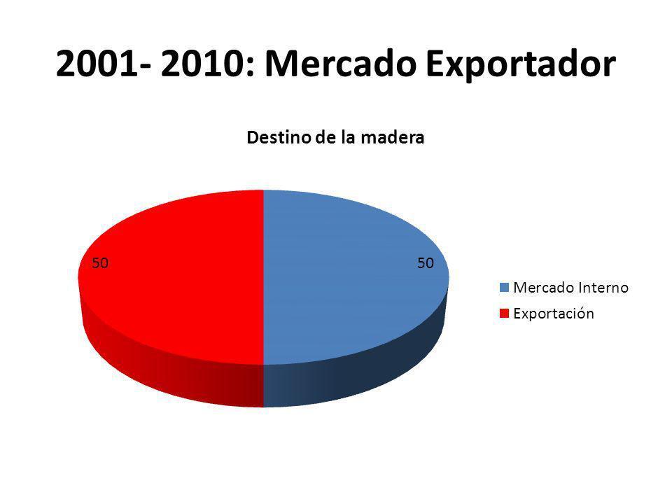 2001- 2010: Mercado Exportador